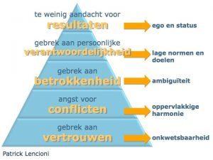 piramide Lencioni